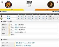 セ・リーグ T1-4G[8/30] 阪神、打線元気なくG戦5連敗…大山は代打で凡退。鳥谷は出場せず。