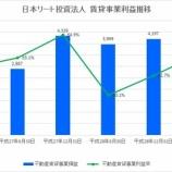『日本リート投資法人の第10期(2017年6月期)決算・一口当たり分配金は8,217円』の画像