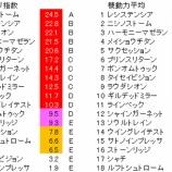 『第25回(2020)NHKマイルカップ 予想【ラップ解析】』の画像