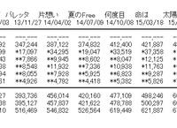 乃木坂46「ハルジオンが咲く頃」2日目の売上凄すぎワロタ…