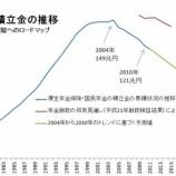 『年金積立金の推移』の画像