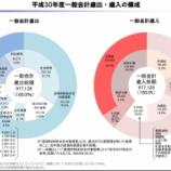 『円高・円安の対策方法~積立によるリスク分散と日本経済の現状をもとに~』の画像