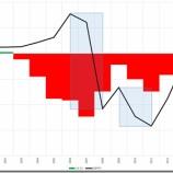 『ポンド円の季節性等について』の画像