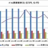『【JT】JTの2020年1Qは増収減益も、調整後利益は14%増!』の画像