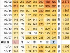 【悲報】昨日の東京都の感染者460人がどれだけヤバいかよくわかる画像…