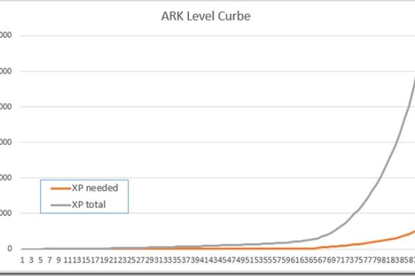 値 Ark モバイル 経験