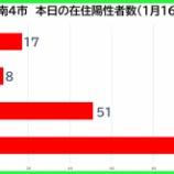 『【新型コロナ】新たな陽性数 1月16日(土)、戸田市17人・蕨市8人・川口市51人・さいたま市103人。埼玉県は381例発表。』の画像