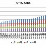 『【VZ】ベライゾンが15年目の連続増配を発表したよ!』の画像