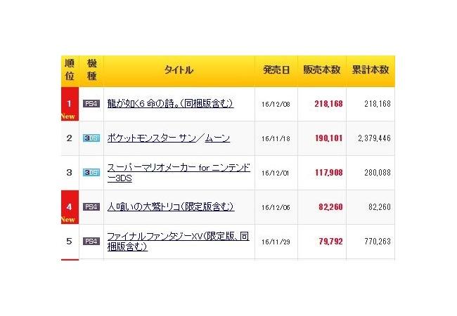 【FF15】初週69万→2週目7.9万、ミリオンは難しい?