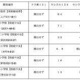 『戸田市内土壌の放射線物質調査結果が追加発表されています(10月28日土壌採取分)』の画像