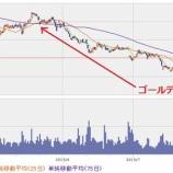 『【JT】新薬承認なるか?!JT株にゴールデンクロス現る!』の画像