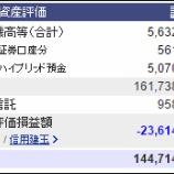 『週末(12月10日)の資産評価額。1億4471万』の画像