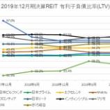 『2019年12月期決算J-REIT分析②安全性指標』の画像