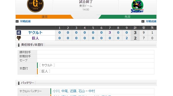 【 巨人試合結果・・・】<巨 2-3 ヤ>巨人5割復帰ならず・・・澤村救援失敗、9回に2点取るもわずかに及ばず