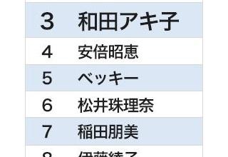 松井珠理奈ちゃん、遂に嫌いな女ランキング6位まで上り詰める