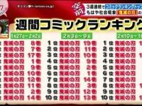 【激戦】田中みな実1st 346,728 白石麻衣パスポート 353,537