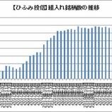 『【ひふみ投信】4月は純資産額が6ヵ月ぶり増加!【ひふみワールド】米ゲーム会社売却か?!』の画像