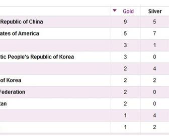 北朝鮮がヤバイwwwww 金メダル三個目 韓国を抜き4位に浮上