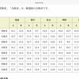 『【速報】2020年度の愛知県公立高校入試の平均点が発表されました!』の画像