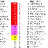 『第55回(2020)関屋記念 予想【ラップ解析】』の画像