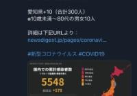 ◆確定◆日本全国の新たな新型コロナ感染者は578人