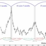 『イエレン次期財務長官「為替相場は市場を尊重する」米国はドル安求める方針から決別へ』の画像
