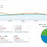 『【ブログ運営論】リピーターを増やすことがアクセスアップのカギとなる!(週次レビュー 2015/10/04-2015/10/10)』の画像