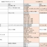『BASEの注文情報をヤマトや佐川、日本郵便のシステムに取り込む作業を省力化するマクロプログラム、への道(長い)』の画像