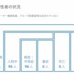 『【7月29日】浜松市で9名の新型コロナ感染症患者を確認、市内の累計患者は100名を突破、クラスター関連が5名でその他の患者は4名』の画像