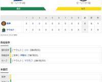セ・リーグ S 1-0 T[9/15] 阪神拙攻9残塁 伊藤将司7回1失点。