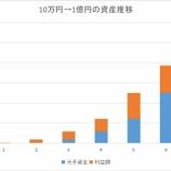 『FXで10万円→1億円するのに何年かかるか計算してみた。』の画像