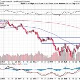 『IEA原油底打ち宣言も、原油価格と原油株はレジスタンスをブレイクアウトできなかった!』の画像
