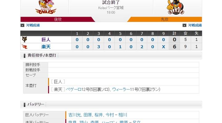 【 巨人試合結果・・・】< 巨 0-6 楽 >巨人6連敗・・・先発・吉川5回持たず、打線も沈黙・・・