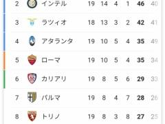 【 朗報 】今シーズンのセリエA、インテルさんがつよい!!