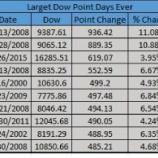 『2015年8月26日NYダウ平均は過去3番目の上昇幅を記録-今後の値動きは?』の画像