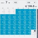 『2020年7月も毎日ラン&ウォークコンプリートで186.8キロはしりました。』の画像
