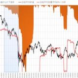 『日経平均株価暴落。致命的な下落が来る。』の画像