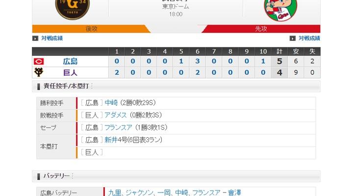【 巨人試合結果・・・】<巨 4-5 広>巨人連敗・・・アダメス回跨ぎ4四球自滅