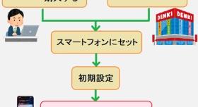 『【格安SIM】用途/使用度別おすすめプラン選び方指南』の画像