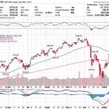 『米中間選挙で株価急騰も、将来のリスク要因は消えず、過度な楽観は控えるべき』の画像