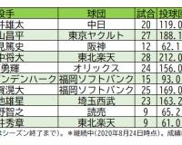 西勇輝さんが開幕8連勝した年のシーズン成績www