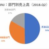 『【JNJ】ジョンソン・エンド・ジョンソン、主力の医薬品部門19.9%増で株価急騰!』の画像