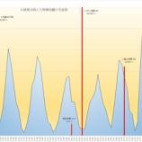 『気象庁でも前兆を予測できない東海大地震を予知・予言しよう!』の画像