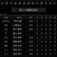 坂倉将吾(23).314 12本 出塁率.390 OPS.857←こいつに対する率直な感想
