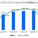 『ケネディクス・レジデンシャル・ネクスト投資法人・第17期(2020年7月期)決算・一口当たり分配金は4,065円』の画像