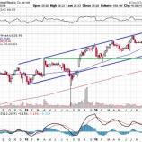 『【GE】ゼネラル・エレクトリック、自社株買い枠を180億ドルから220億ドルへ拡大!!』の画像