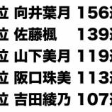 『【乃木坂46】9月度モバメ送信数ランキングがこちら!!!』の画像