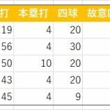 『池田駿の背番号降格(48→68)』の画像