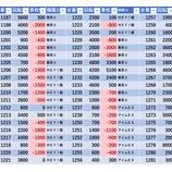 『5/28 キングオブキングス宇都宮 ブッコミデータ、大崎一万発』の画像