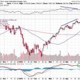 『「Sall in May(セルインメイ)」はやってくる!米経済のファンダメンタルズ良好も、ダウに売りシグナル。』の画像